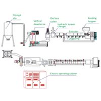 Recycling Extruders FS-Range